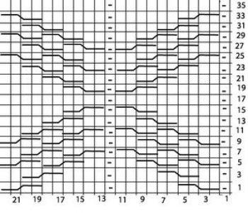 Рельефный узор спицами диагональных полосок со смещением